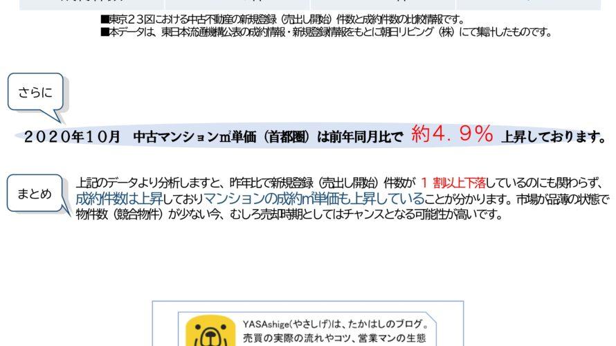 世田谷区の中古不動産マーケット2020、新型コロナウイルスによる価格への影響は?(2020年11月作成)